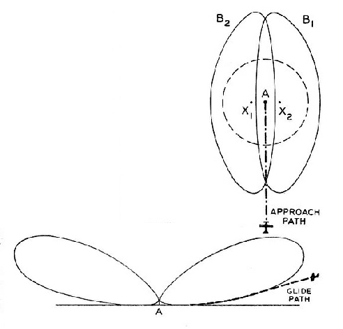 THE APPROACH PATH of the Lorenz system