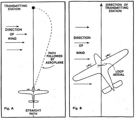 EFFECT OF SIDE WIND on an aeroplane homing on a radio station