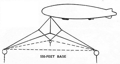 ILLUSTRATING THE PRINCIPLE of the three-wirer system of airship mooring.
