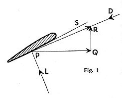 HOW THE BLADES WORK can best be shown by a diagram of what happens to a section of an airscrew