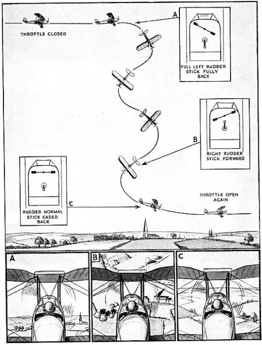 A LEFT-HAND SPIN, showing the positions of the controls and the movement of the aeroplane