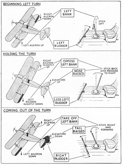 TURNING AN AEROPLANE may be divided into three stages